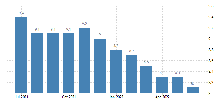 italy harmonised unemployment rate eurostat data