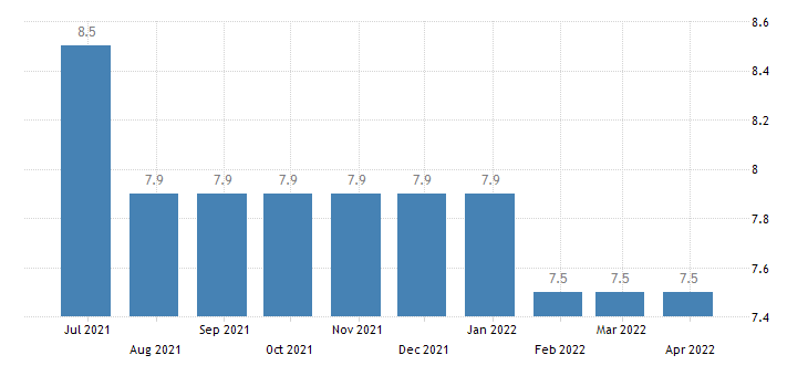 italy harmonised unemployment rate from 25 to 74 years eurostat data
