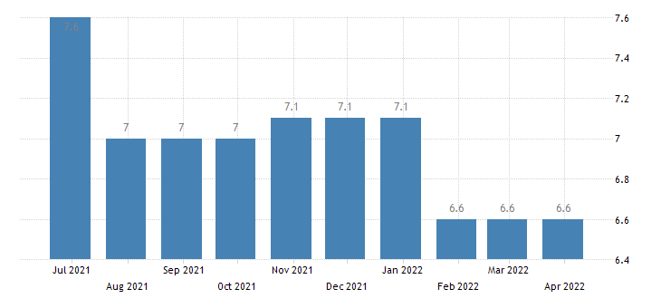 italy harmonised unemployment rate from 25 to 74 years males eurostat data