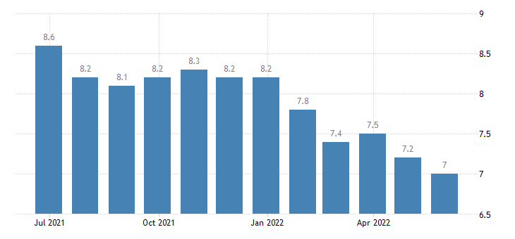 italy harmonised unemployment rate males eurostat data