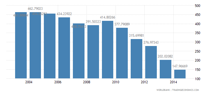 italy health expenditure total percent of gdp wb data