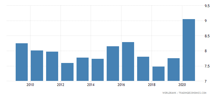 italy high technology exports percent of manufactured exports wb data