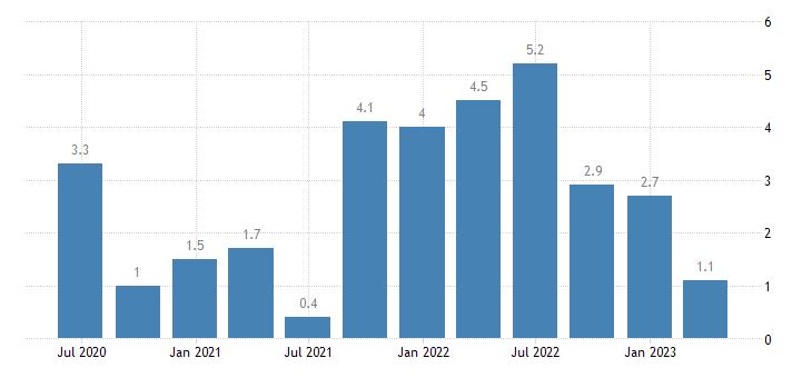 italy house price idx 2015 100 eurostat data