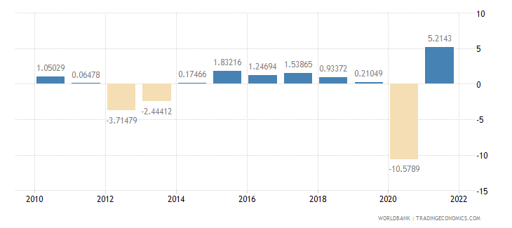 italy household final consumption expenditure annual percent growth wb data