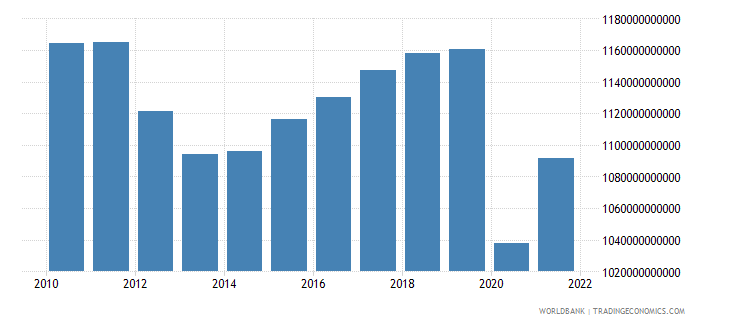 italy household final consumption expenditure constant 2000 us dollar wb data