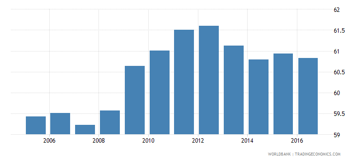 italy household final consumption expenditure etc percent of gdp wb data