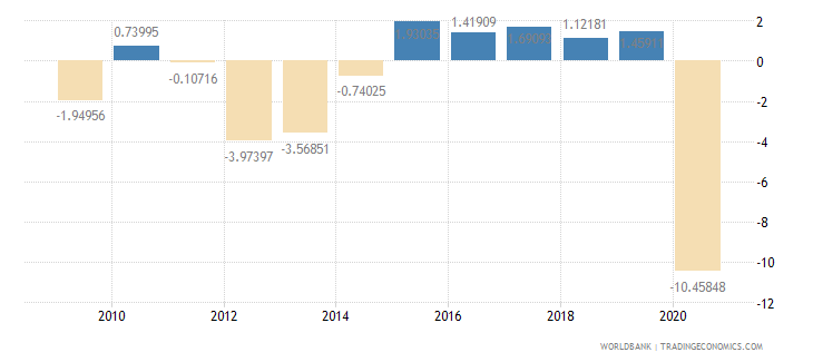 italy household final consumption expenditure per capita growth annual percent wb data