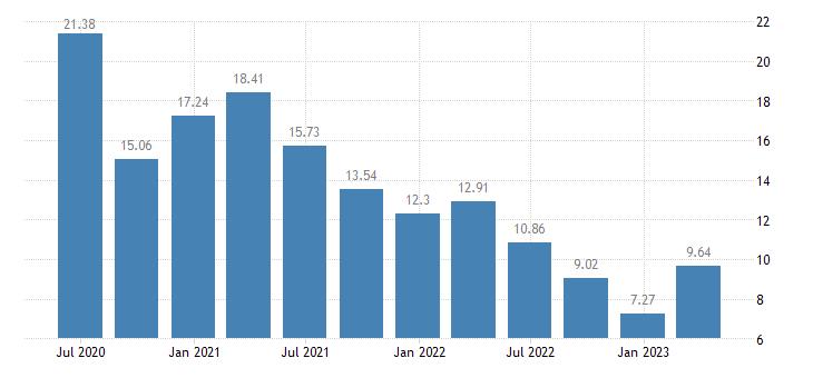 italy household saving rate eurostat data