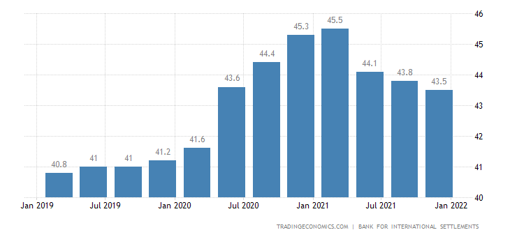 Italy Households Debt To Gdp