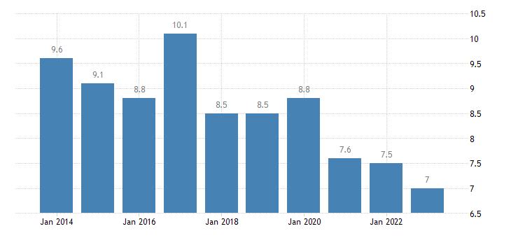 italy housing cost overburden rate females eurostat data