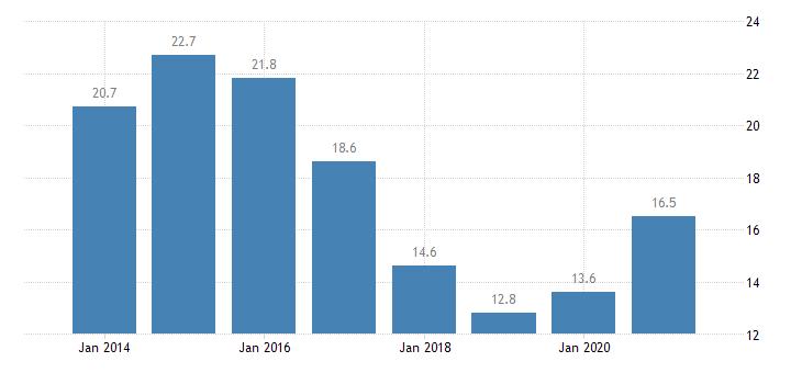 italy housing deprivation rate 1 item eurostat data