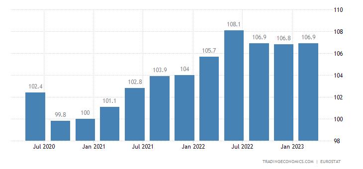 Italy House Price Index 2019 Data Chart Calendar