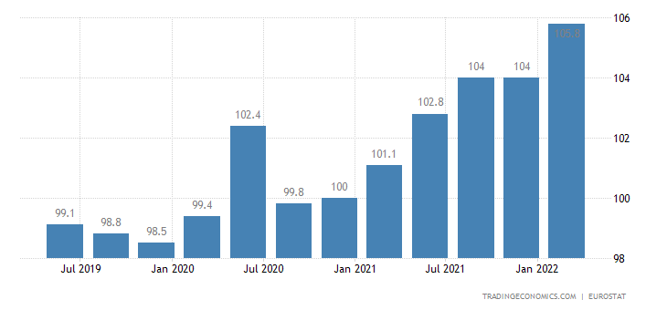 Italy House Price Index