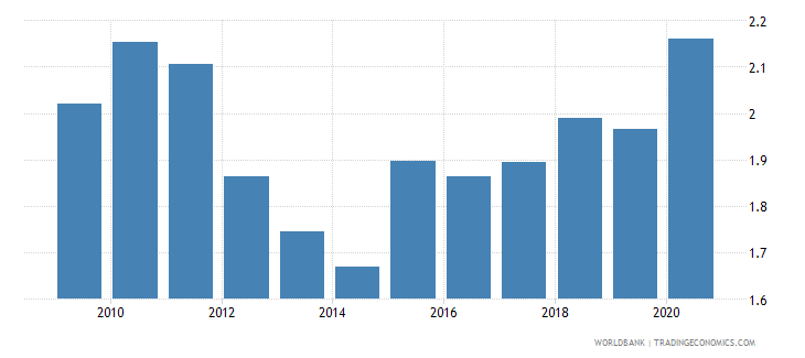 italy ict goods exports percent of total goods exports wb data