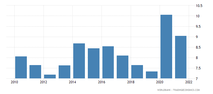 italy ict service exports percent of service exports bop wb data