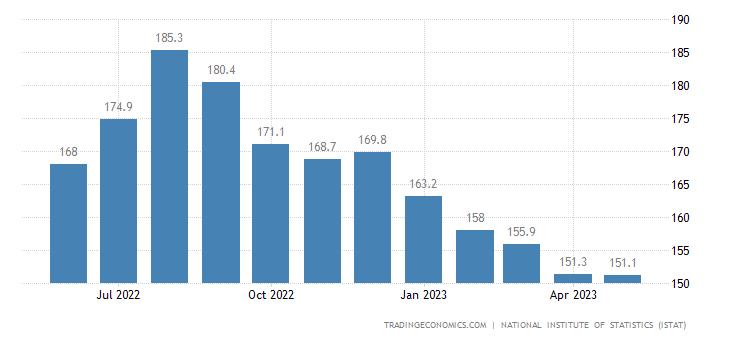 Italy Import Prices