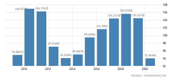 italy import volume index 2000  100 wb data