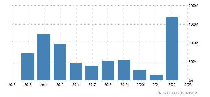 italy imports angola