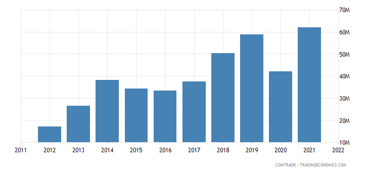 italy imports armenia