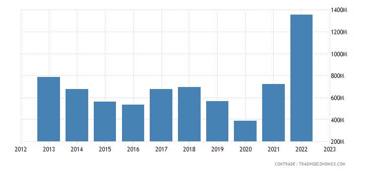 italy imports australia