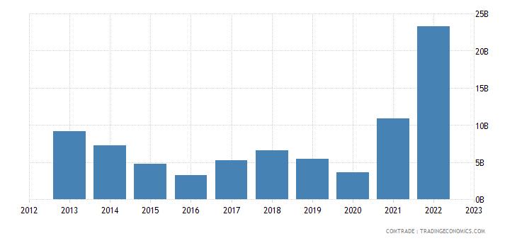 italy imports azerbaijan