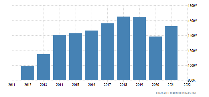 italy imports bangladesh