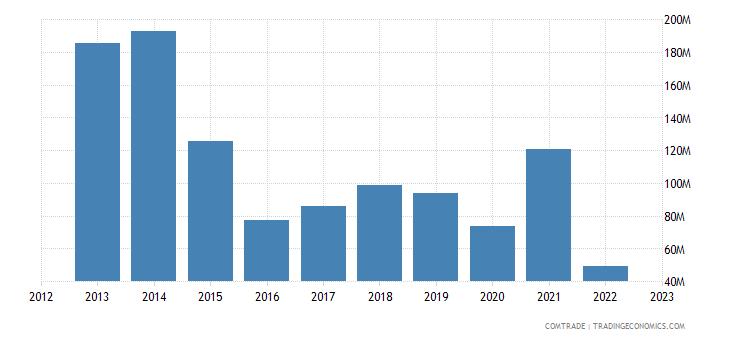 italy imports belarus