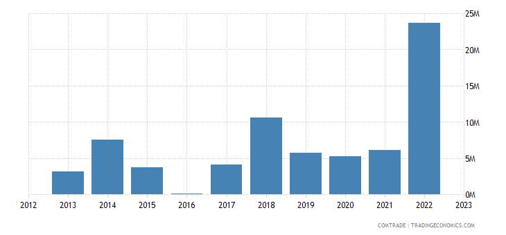 italy imports bhutan iron steel