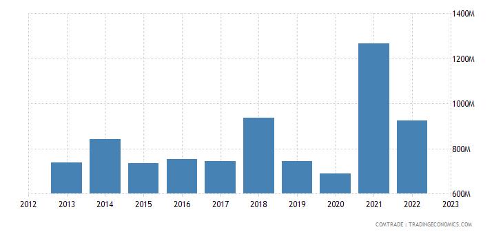italy imports bosnia herzegovina