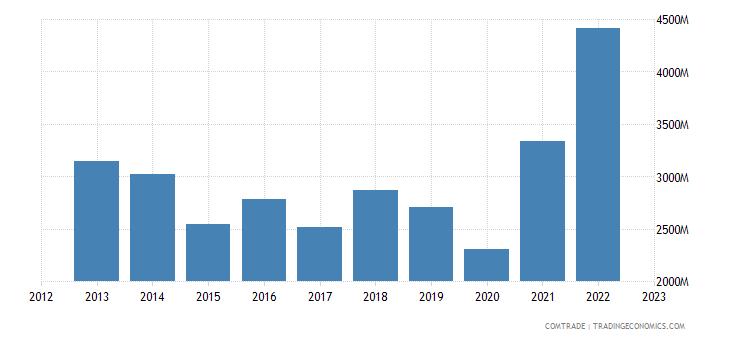 italy imports bulgaria