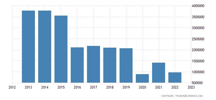 italy imports burundi