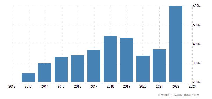 italy imports cambodia