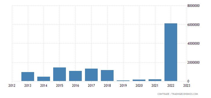 italy imports djibouti