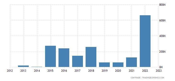 italy imports equatorial guinea