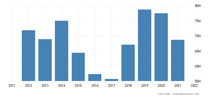 italy imports ethiopia