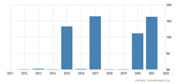 italy imports fiji