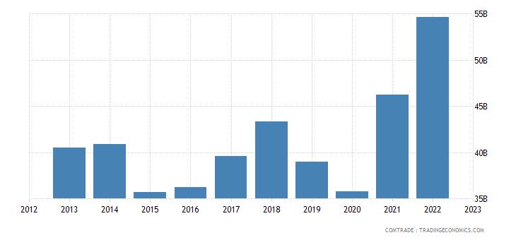 italy imports france