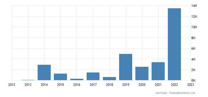 italy imports gambia