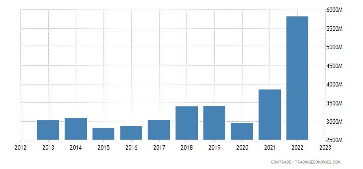 italy imports greece