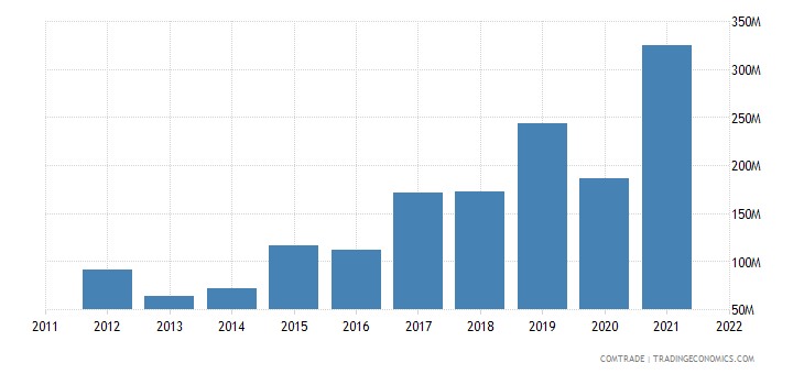 italy imports guatemala