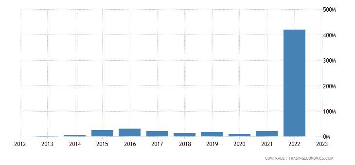italy imports guyana