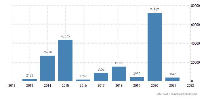 italy imports haiti nuclear reactors boilers machinery