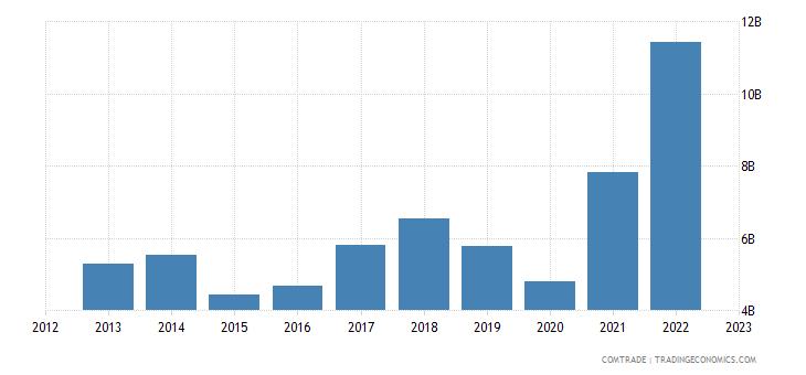 italy imports india