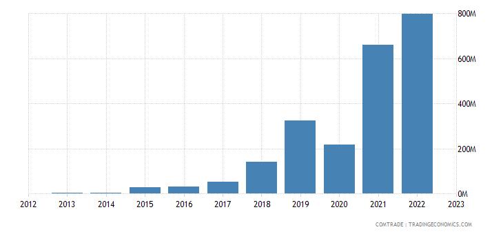 italy imports indonesia iron steel