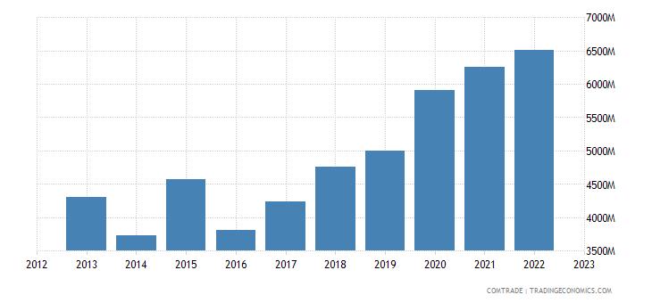 italy imports ireland