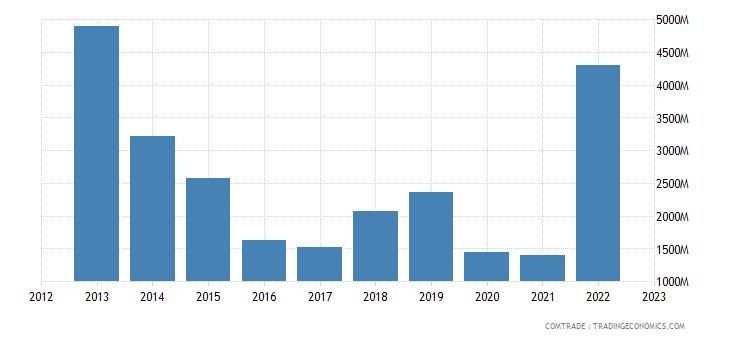 italy imports kazakhstan