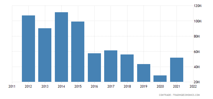 italy imports kenya