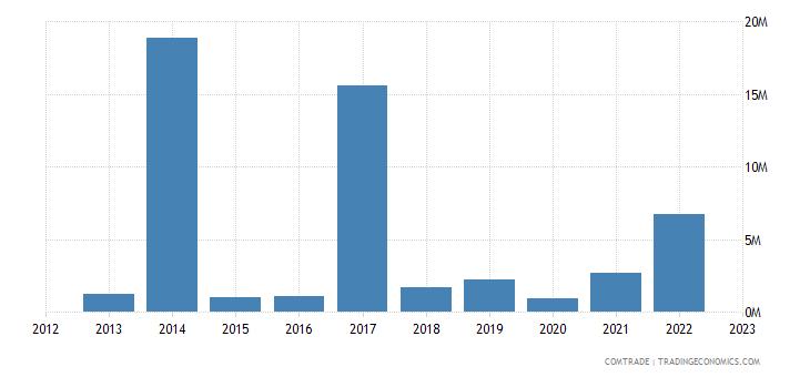 italy imports kyrgyzstan