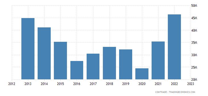 italy imports madagascar