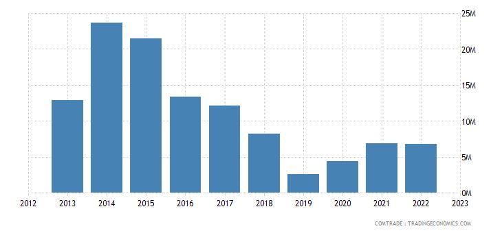 italy imports malawi